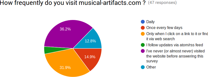 Musical Artifacts | Libre resources for music making